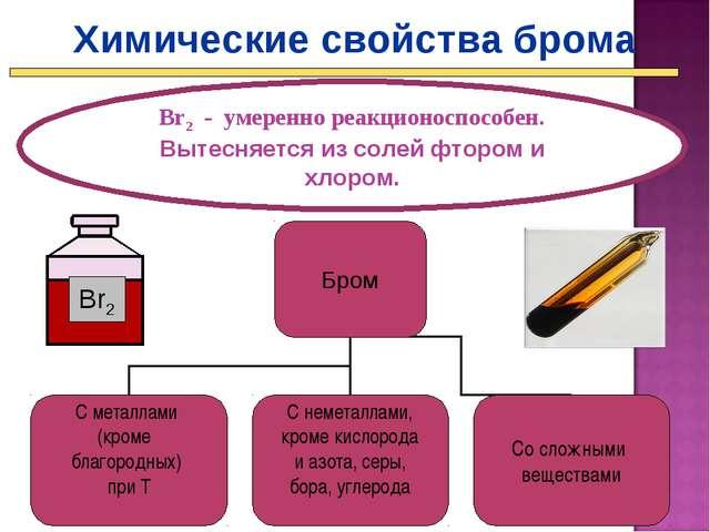 Химические свойства брома Br2 - умеренно реакционоспособен. Вытесняется из со...
