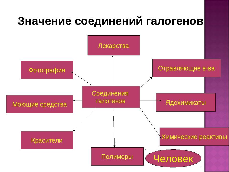 Лекарства Моющие средства Красители Полимеры Химические реактивы Ядохимикаты...
