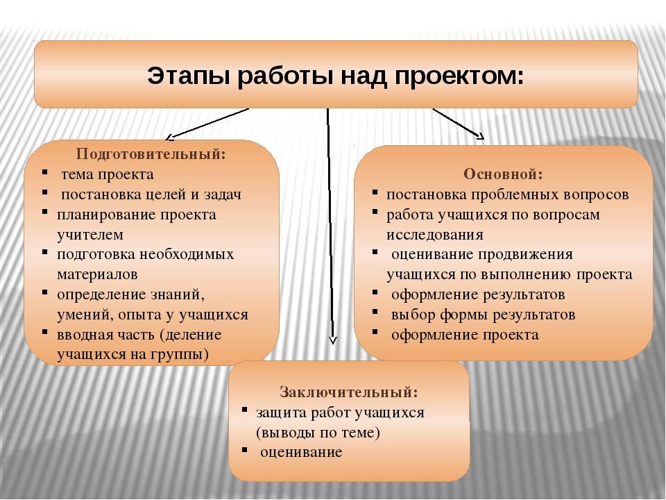 Этапы работы над проектом: Подготовительный: тема проекта постановка целей и...