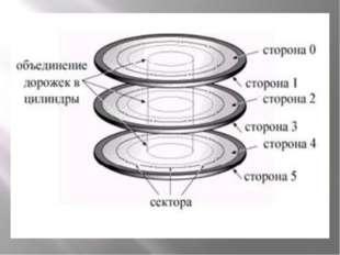 Магнитная поверхность каждого диска разделена на концентрические «дорожки», к
