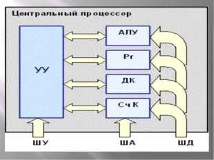 Процессор состоит из: устройства управления (УУ), которое управляет работой п