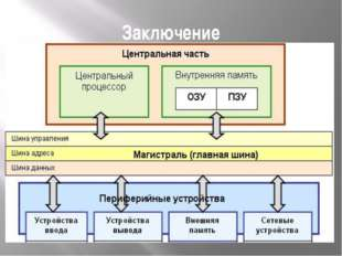Заключение Архитектура ЭВМ - это общее описание структуры и функций ЭВМ, ее р