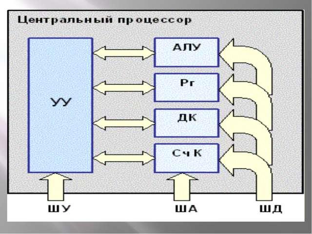 Процессор состоит из: устройства управления (УУ), которое управляет работой п...