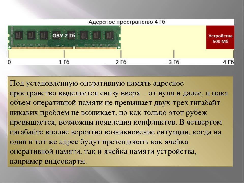 Под установленную оперативную память адресное пространство выделяется снизу в...