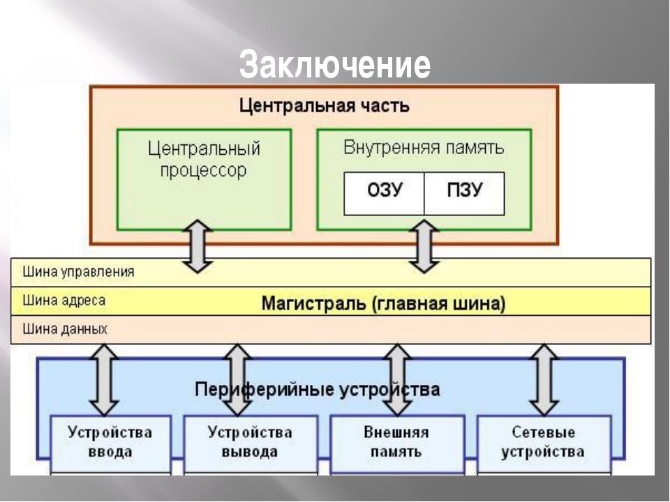 Заключение Архитектура ЭВМ - это общее описание структуры и функций ЭВМ, ее р...