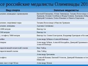 Все российские медалисты Олимпиады 2014: Вид спорта Золотые медалисты Фигурно