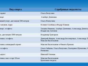 Вид спорта Серебряныемедалисты Биатлон, спринт ОльгаВилухина Санный спорт Аль
