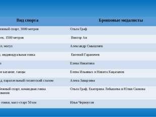 Вид спорта Бронзовые медалисты Конькобежный спорт, 3000 метров Ольга Граф Шор
