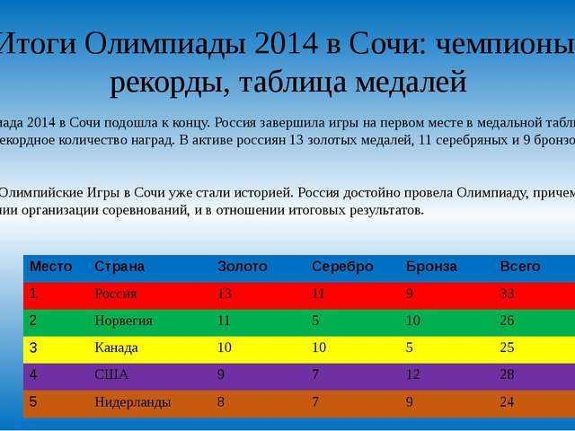 Итоги Олимпиады 2014 в Сочи: чемпионы, рекорды, таблица медалей Олимпиада 201...
