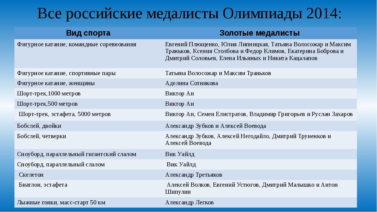 Все российские медалисты Олимпиады 2014: Вид спорта Золотые медалисты Фигурно...