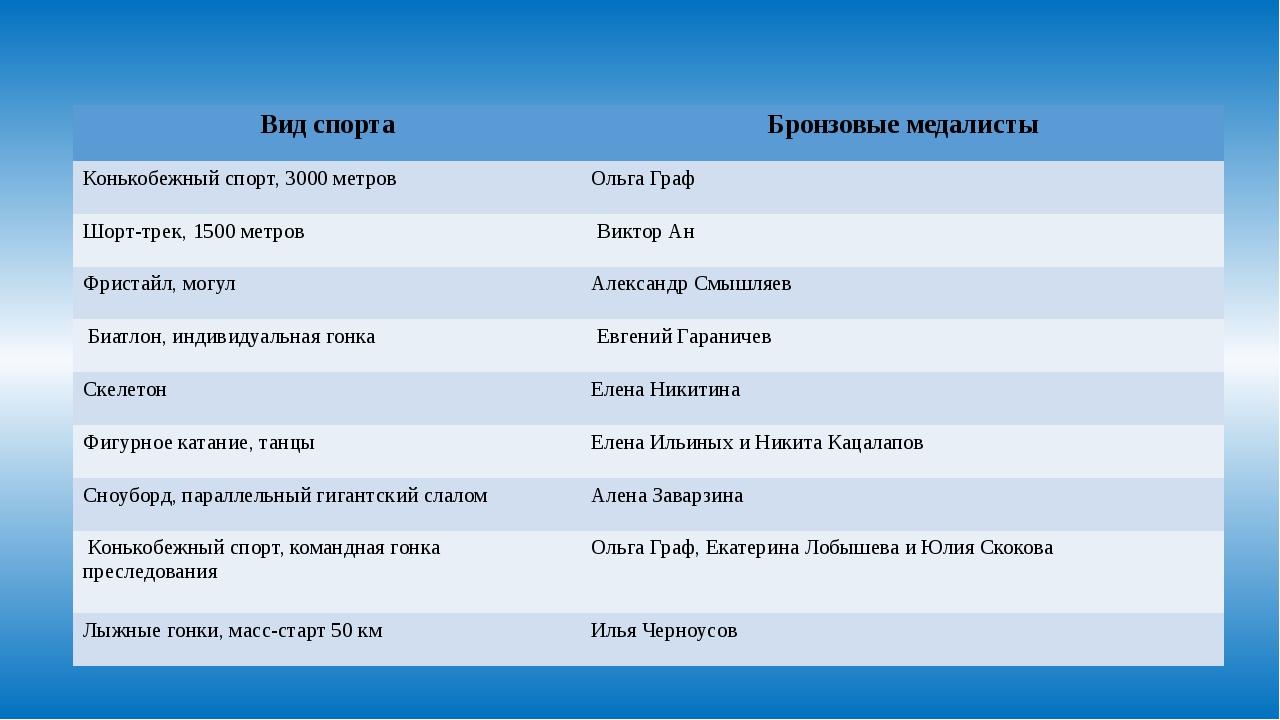 Вид спорта Бронзовые медалисты Конькобежный спорт, 3000 метров Ольга Граф Шор...