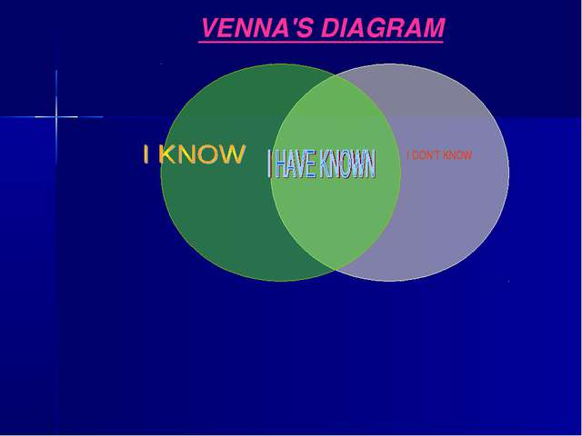 I DON'T KNOW VENNA'S DIAGRAM