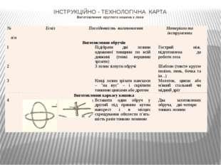 ІНСТРУКЦІЙНО - ТЕХНОЛОГІЧНА КАРТА Виготовлення круглого кошика з лози №п\п Ес
