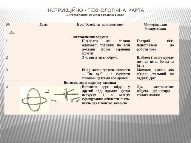 ІНСТРУКЦІЙНО - ТЕХНОЛОГІЧНА КАРТА Виготовлення круглого кошика з лози №п\п Ес...