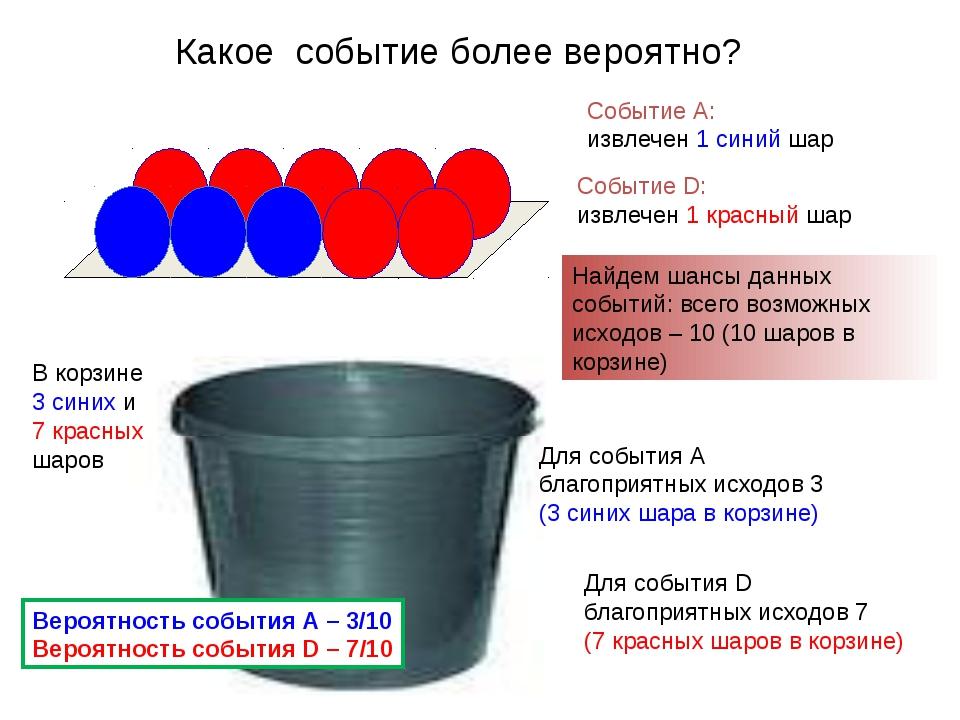 Какое событие более вероятно? Событие А: извлечен 1 синий шар Событие D: извл...