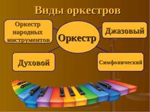 Виды оркестров Джазовый Оркестр народных инструментов Духовой Симфонический О