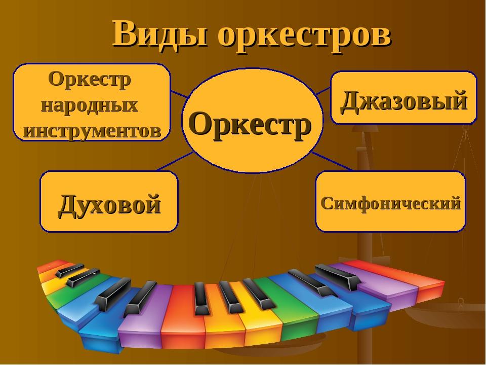 Виды оркестров Джазовый Оркестр народных инструментов Духовой Симфонический О...