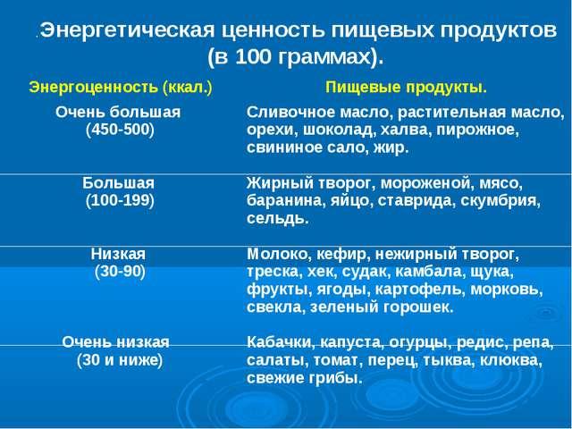 . Энергетическая ценность пищевых продуктов (в 100 граммах). Энергоценность (...