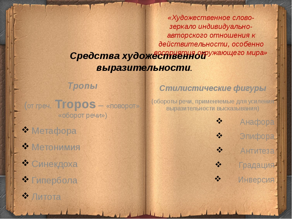 Тропы (от греч. Tropos – «поворот», «оборот речи») Метафора Метонимия Синекдо...