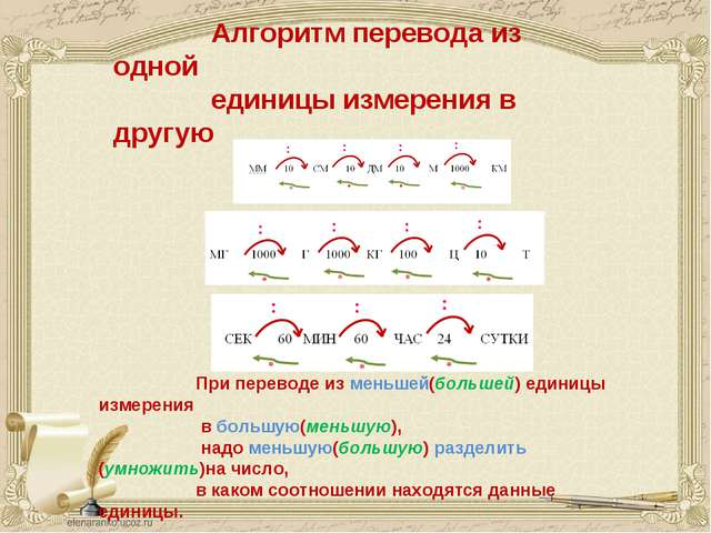 Алгоритм перевода из одной единицы измерения в другую При переводе из меньшей...