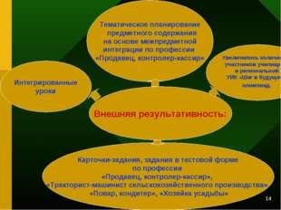 * Внешняя результативность: Тематическое планирование предметного содержания