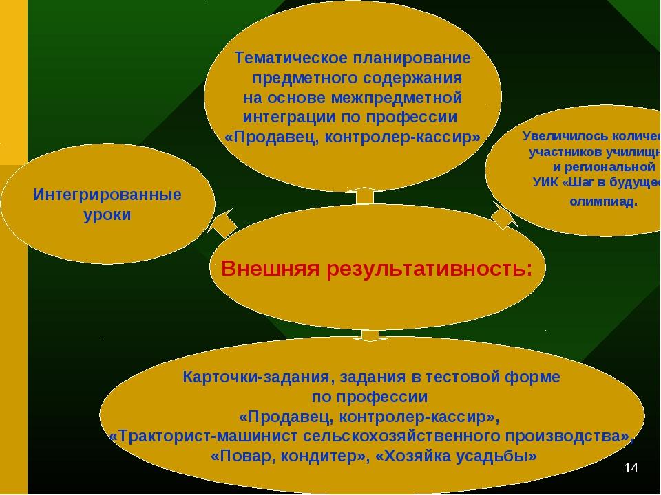 * Внешняя результативность: Тематическое планирование предметного содержания...