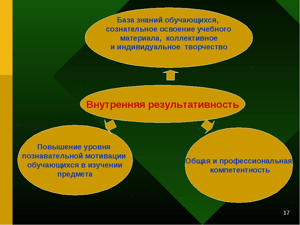 * Внутренняя результативность База знаний обучающихся, сознательное освоение...