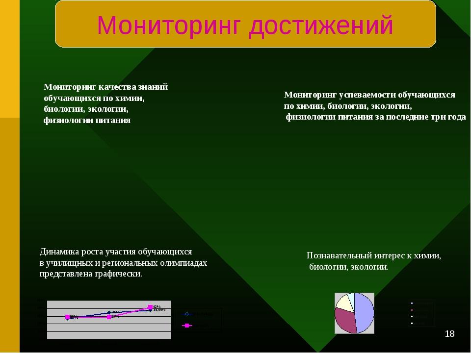 * Мониторинг качества знаний обучающихся по химии, биологии, экологии, физиол...