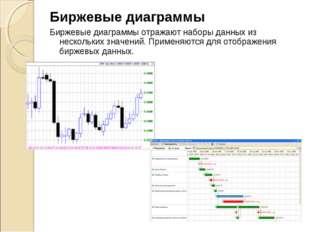 Биржевые диаграммы Биржевые диаграммы отражают наборы данных из нескольких зн