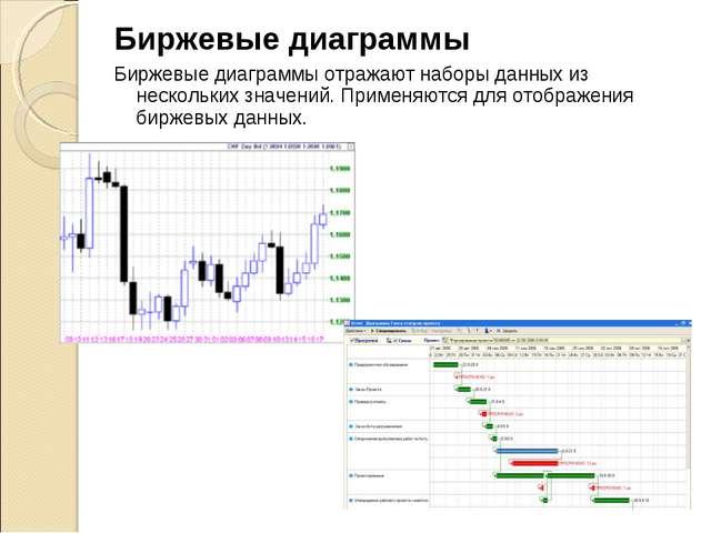 Биржевые диаграммы Биржевые диаграммы отражают наборы данных из нескольких зн...