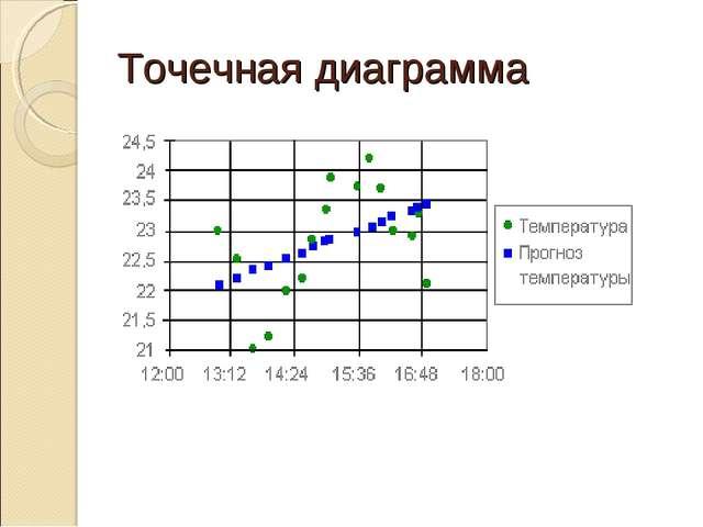 Точечная диаграмма
