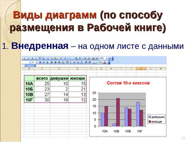 * Виды диаграмм (по способу размещения в Рабочей книге) 1. Внедренная – на од...