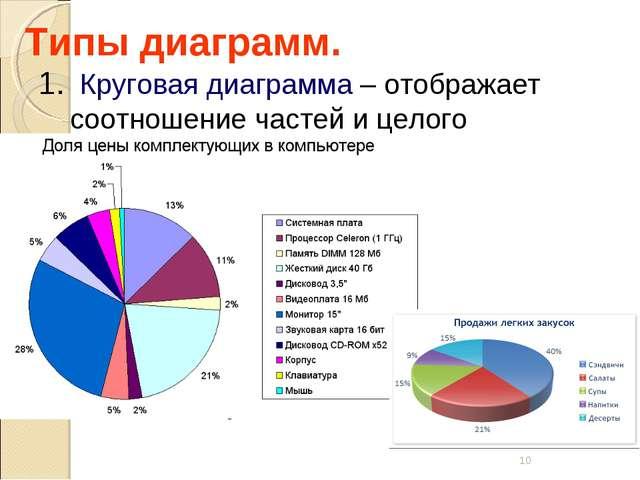 * Типы диаграмм. Круговая диаграмма – отображает соотношение частей и целого