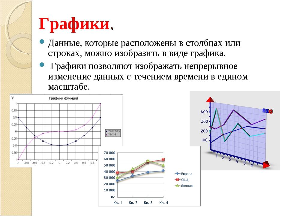 Графики. Данные, которые расположены в столбцах или строках, можно изобразить...