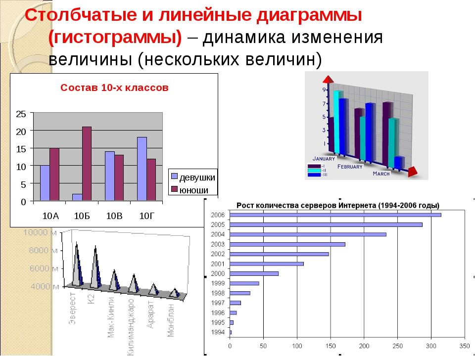* Столбчатые и линейные диаграммы (гистограммы) – динамика изменения величины...
