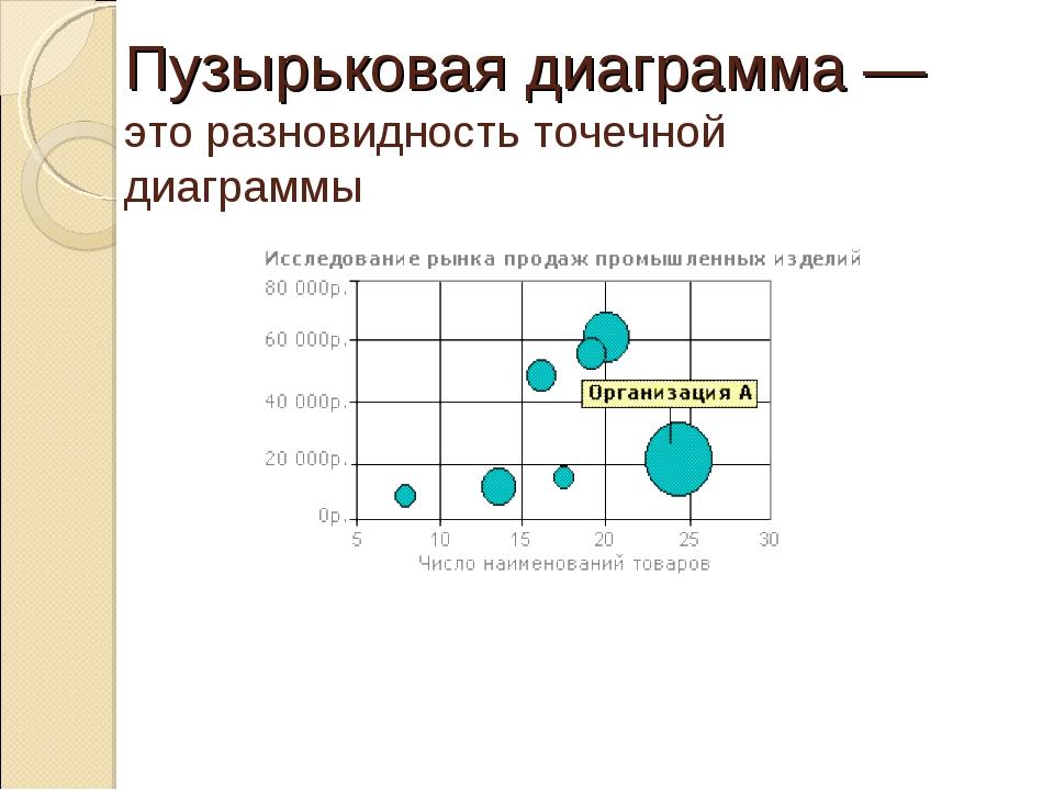 Пузырьковая диаграмма— это разновидность точечной диаграммы