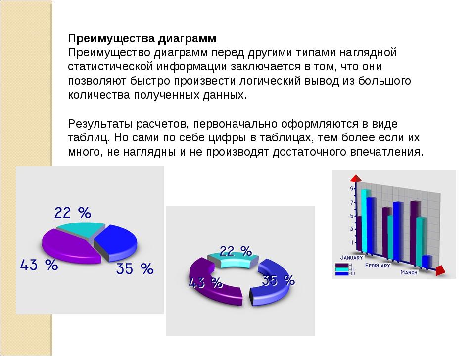 Преимущества диаграмм Преимущество диаграмм перед другими типами наглядной ст...