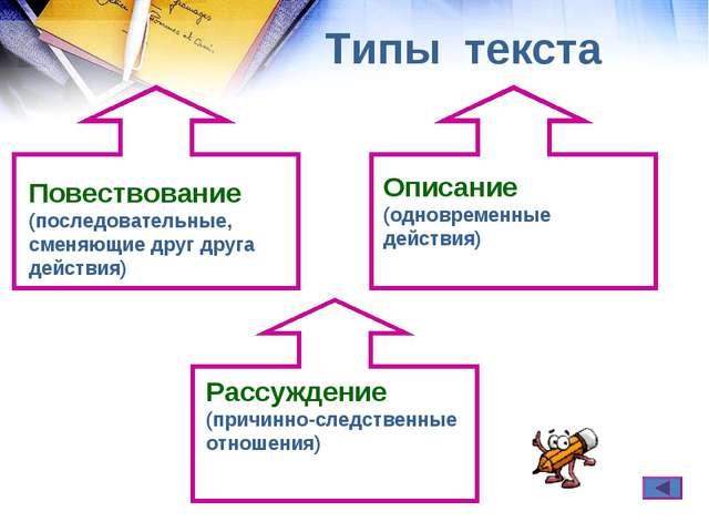Типы текста Повествование (последовательные, сменяющие друг друга действия) О...