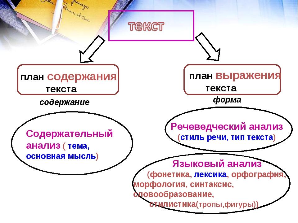 Как сделать комплексный анализ текста 8 класс