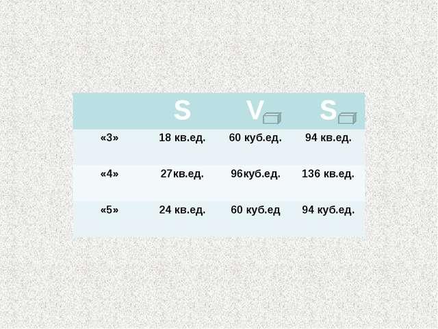 SVS «3»18 кв.ед.60 куб.ед.94 кв.ед. «4»27кв.ед.96куб.ед.136 кв.ед. «...