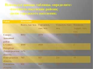 Используя данные таблицы, определите: -плотность населения района; -долю горо