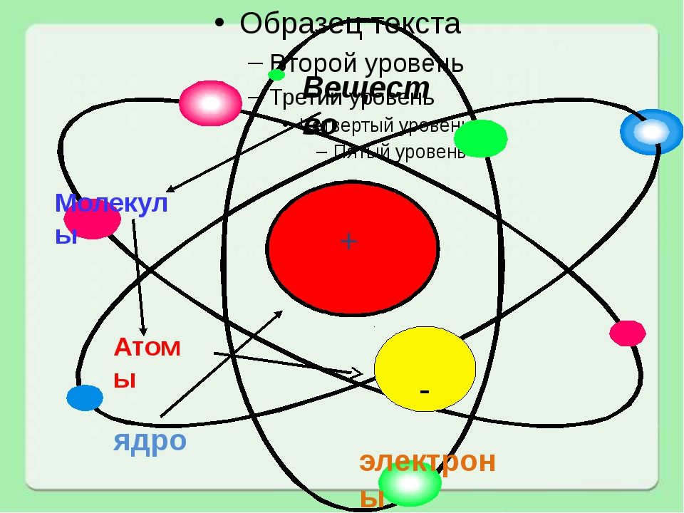Вещество Молекулы Атомы электроны ядро + -