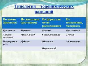 Типология топонимических названий По имени (фамилии) По животным (растениям)