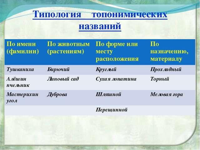 Типология топонимических названий По имени (фамилии) По животным (растениям)...