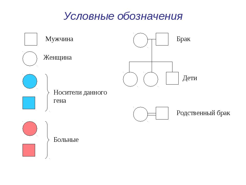Условные обозначения Мужчина Женщина Носители данного гена Больные Брак Дети...