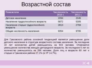 Мошкова Елена Леонидовна учитель географии МБОУ «Граховская СОШ им. А.В. Мар