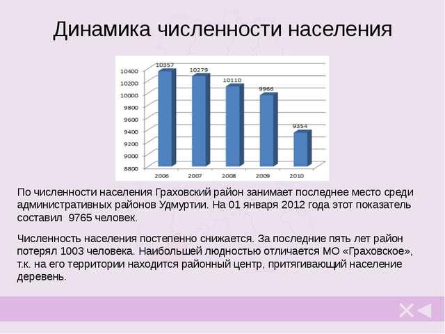 Возрастной состав Для Граховского района основной тенденцией является уменьше...