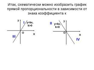 Итак, схематически можно изобразить график прямой пропорциональности в зависи