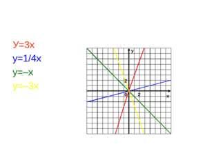 У=3х у=1/4х у=–х у=–3х