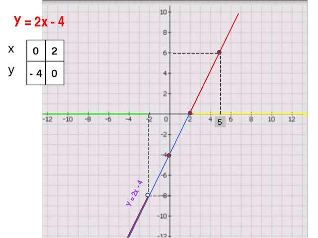 У = 2х - 4 У = 2х - 4 5 0 - 4 2 0